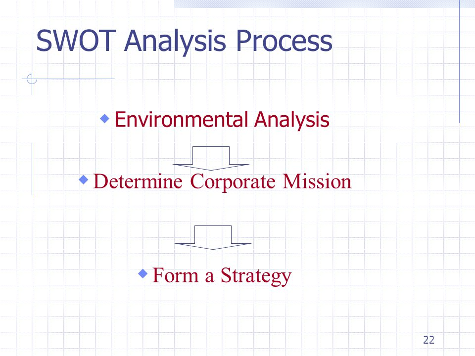 SWOT Analysis Process Determine Corporate Mission Form a Strategy
