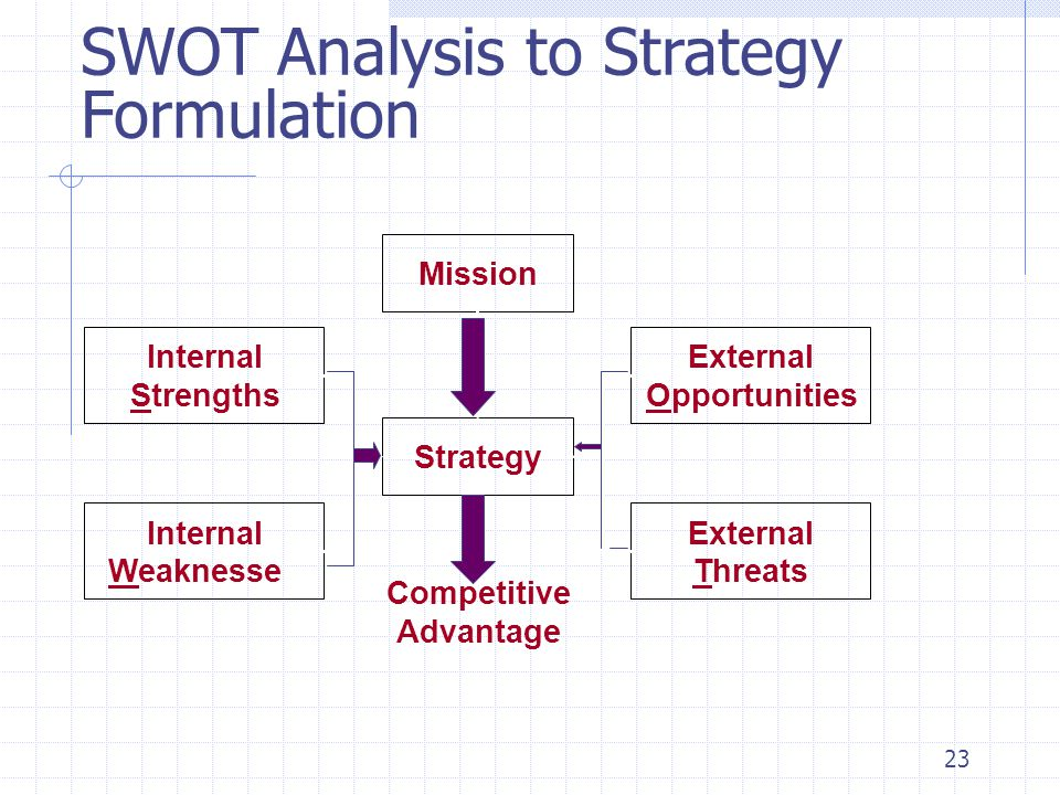 SWOT Analysis to Strategy Formulation