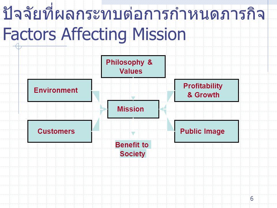 ปัจจัยที่ผลกระทบต่อการกำหนดภารกิจ Factors Affecting Mission