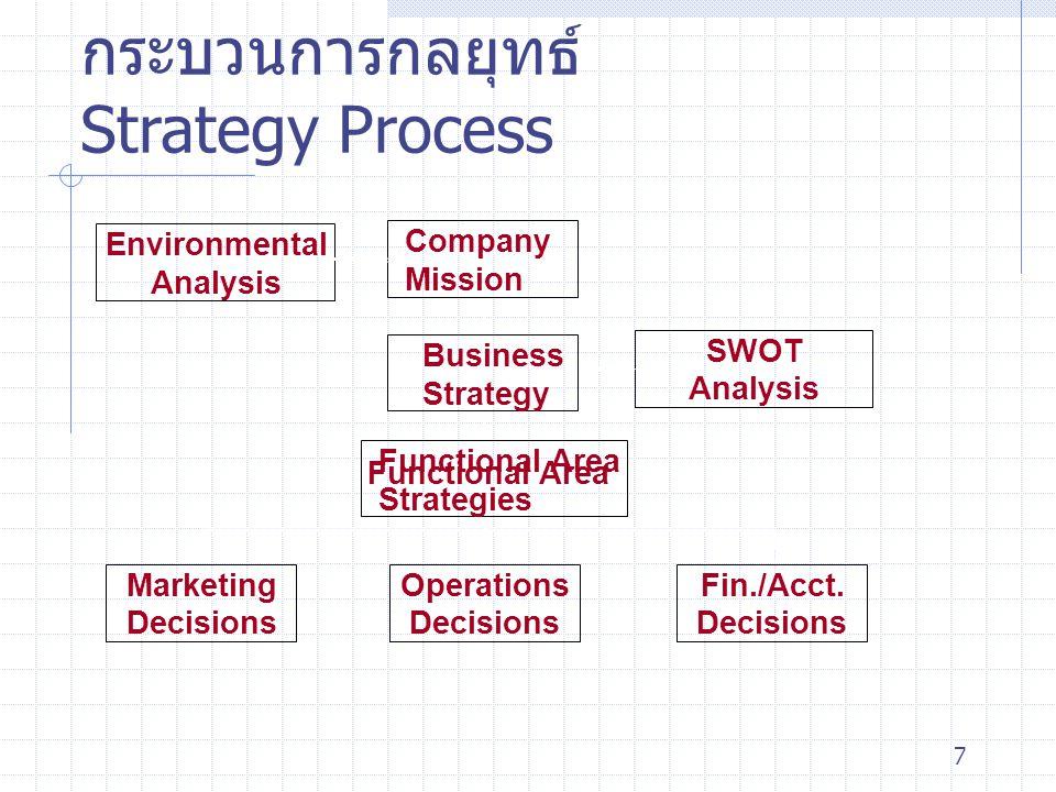 กระบวนการกลยุทธ์ Strategy Process