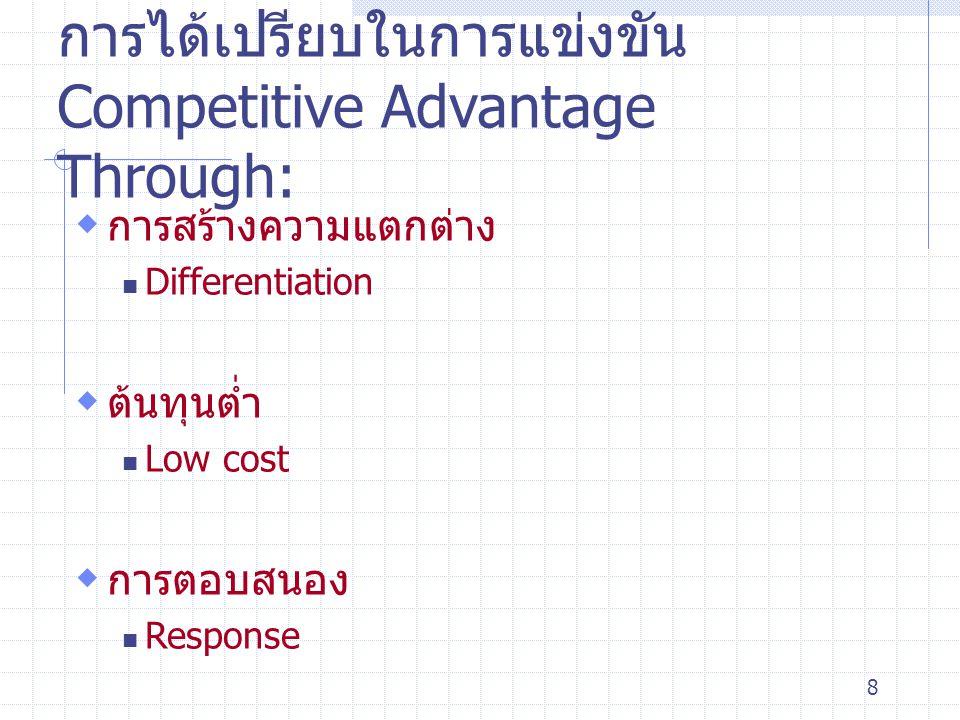 การได้เปรียบในการแข่งขันCompetitive Advantage Through: