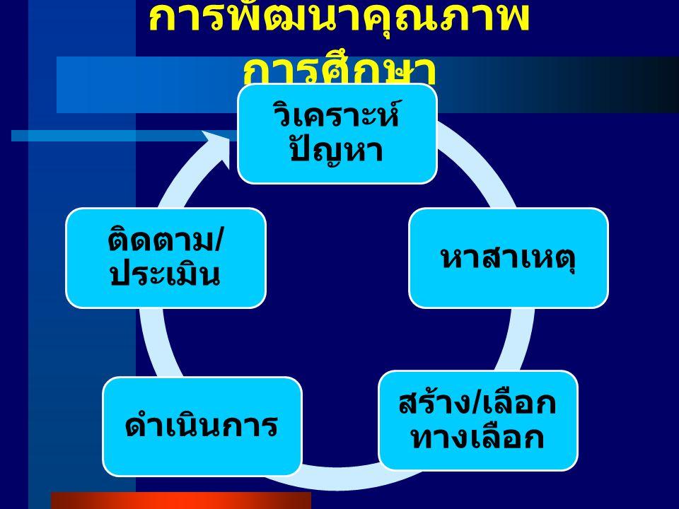 การพัฒนาคุณภาพการศึกษา