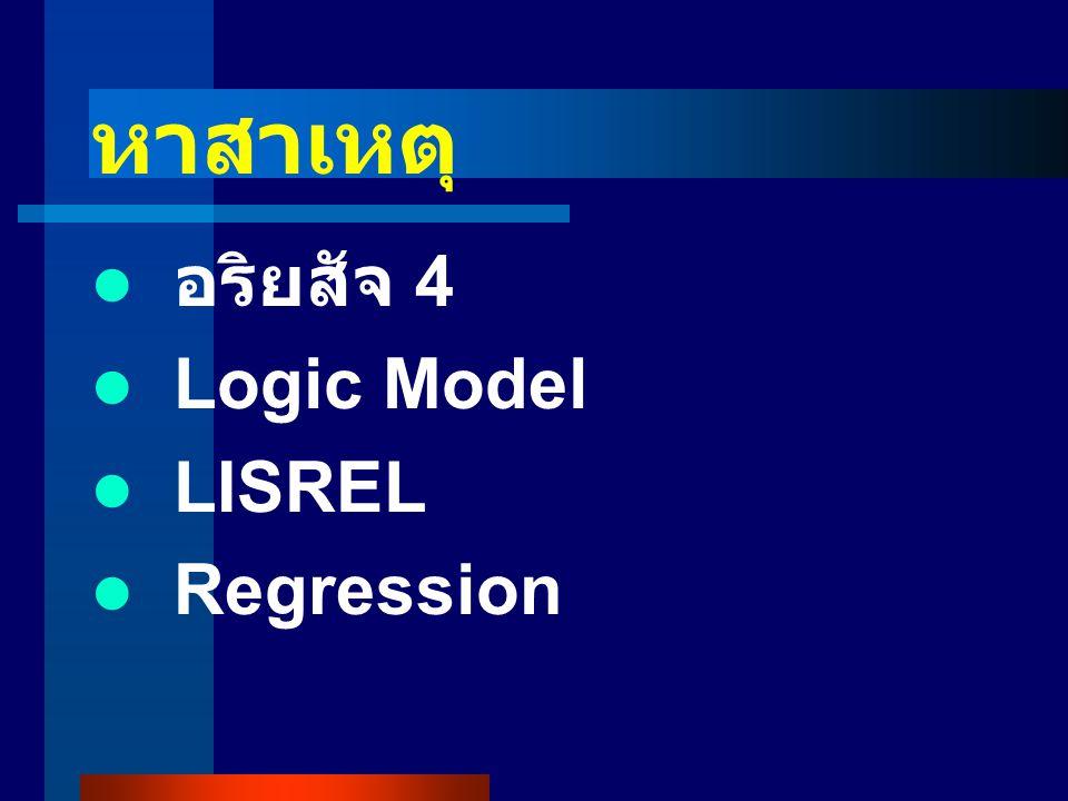 หาสาเหตุ อริยสัจ 4 Logic Model LISREL Regression