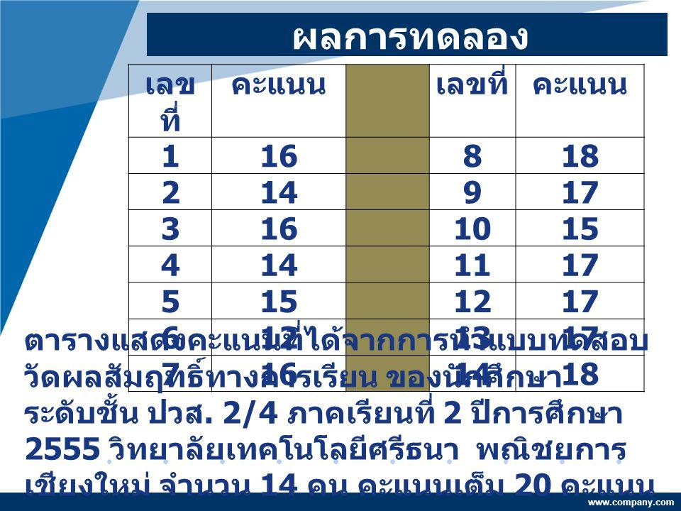 ผลการทดลอง เลขที่ คะแนน 1 16 8 18 2 14 9 17 3 10 15 4 11 5 12 6 13 7