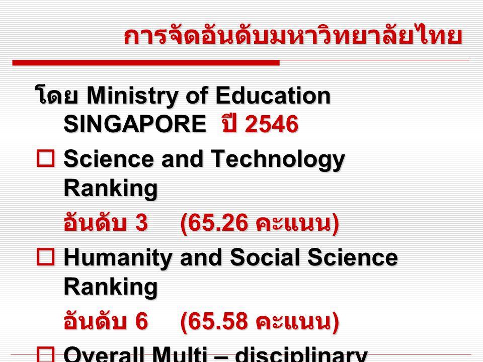 การจัดอันดับมหาวิทยาลัยไทย