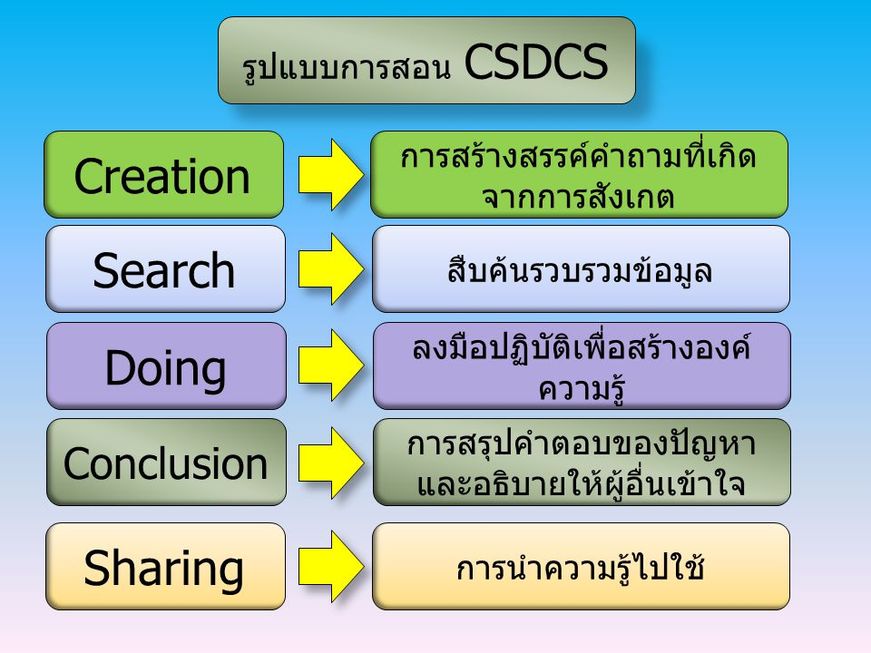 Creation Search Doing Sharing Conclusion รูปแบบการสอน CSDCS