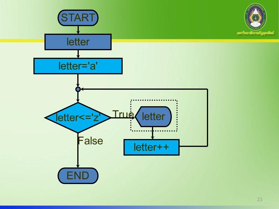 START letter letter= a letter<= z True letter False letter++ END