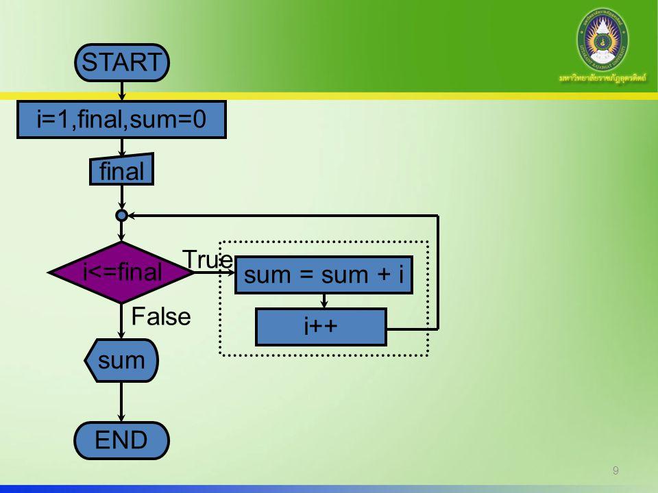 START i=1,final,sum=0 final i<=final True sum = sum + i False i++ sum END