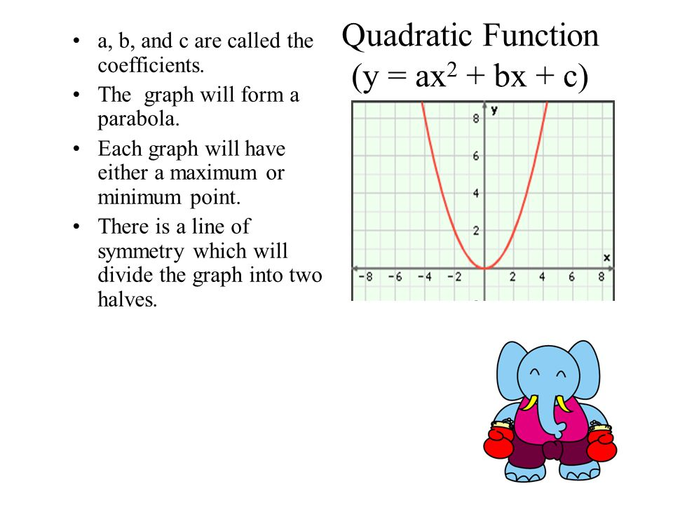 Quadratic Function (y = ax2 + bx + c)