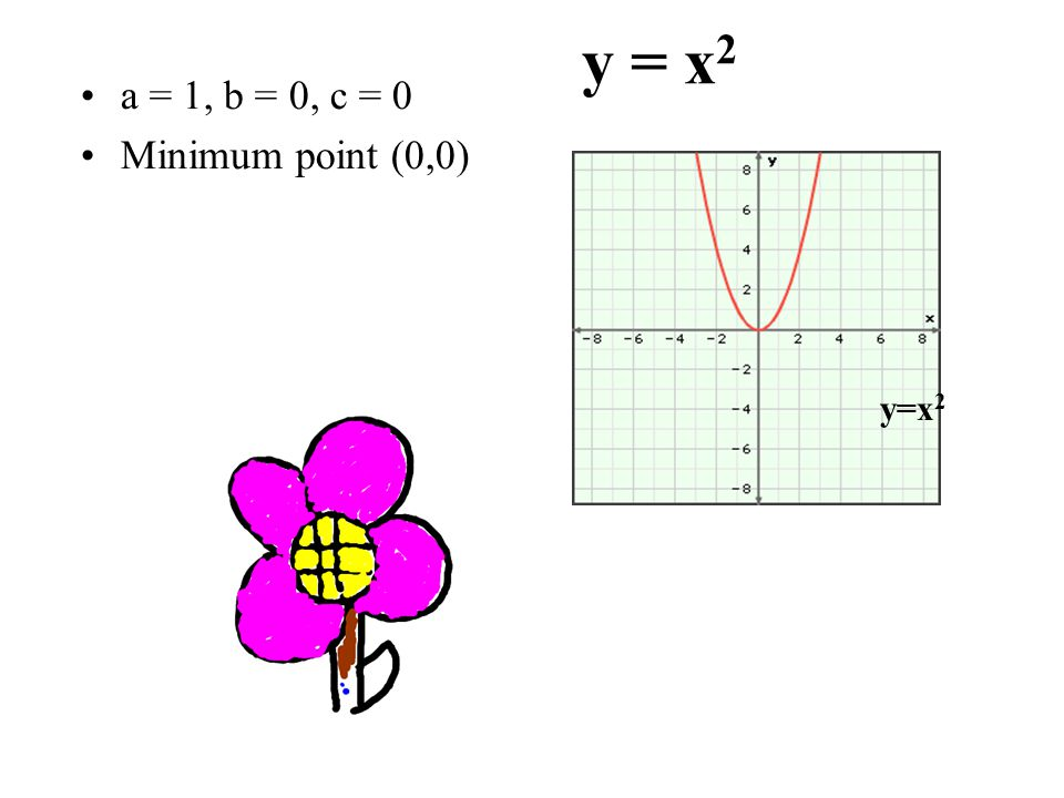 y = x2 a = 1, b = 0, c = 0 Minimum point (0,0) y=x2