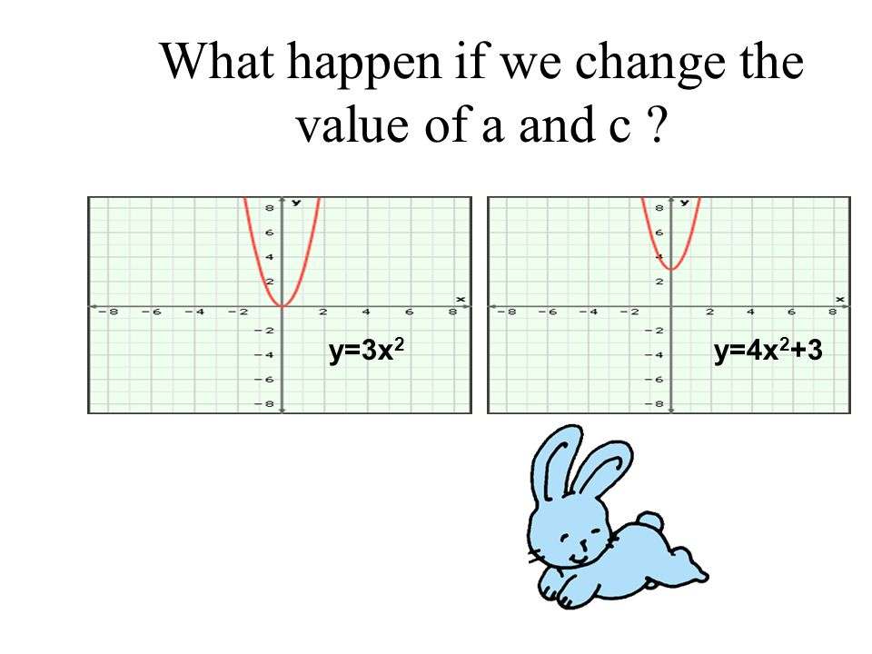 What happen if we change the value of a and c