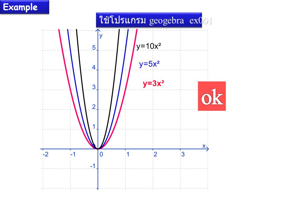 Example ใช้โปรแกรม geogebra ex001 ok