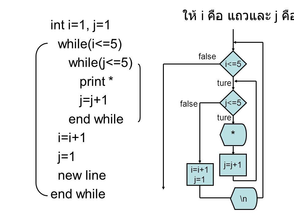 ให้ i คือ แถวและ j คือหลัก int i=1, j=1 while(i<=5) while(j<=5)