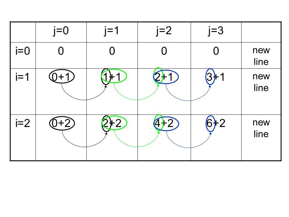 j=0 j=1 j=2 j=3 i=0 new line i=1 0+1 1+1 2+1 3+1 i=2 0+2 2+2 4+2 6+2
