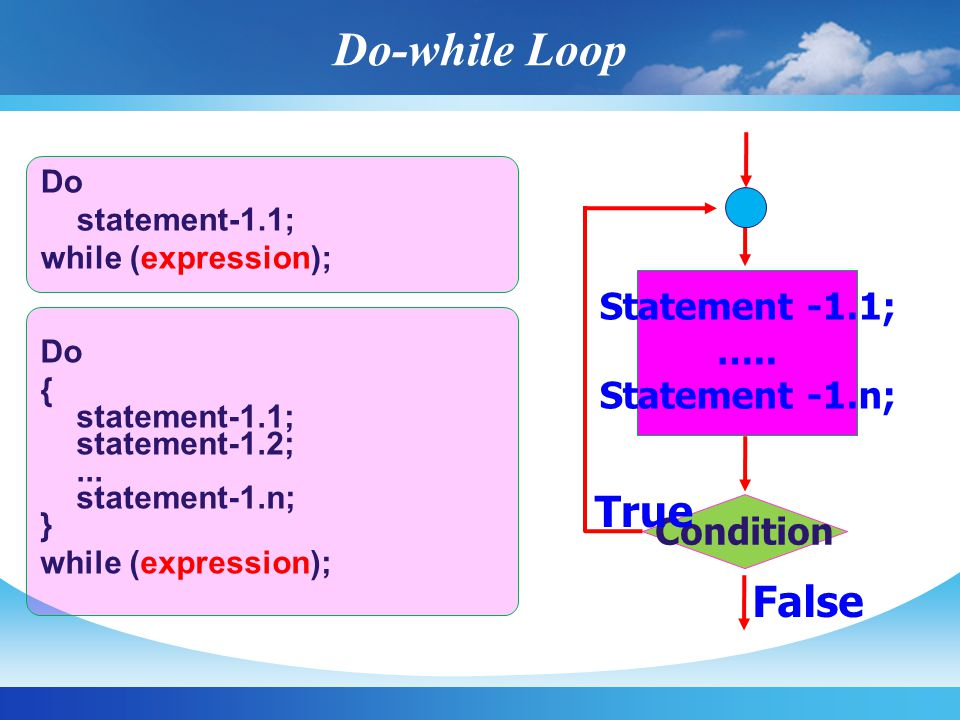 Do-while Loop True False Statement -1.1; ….. Statement -1.n; Condition
