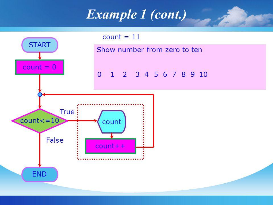 Example 1 (cont.) count = 9 count = 10 count = 11 count = 3 count = 2