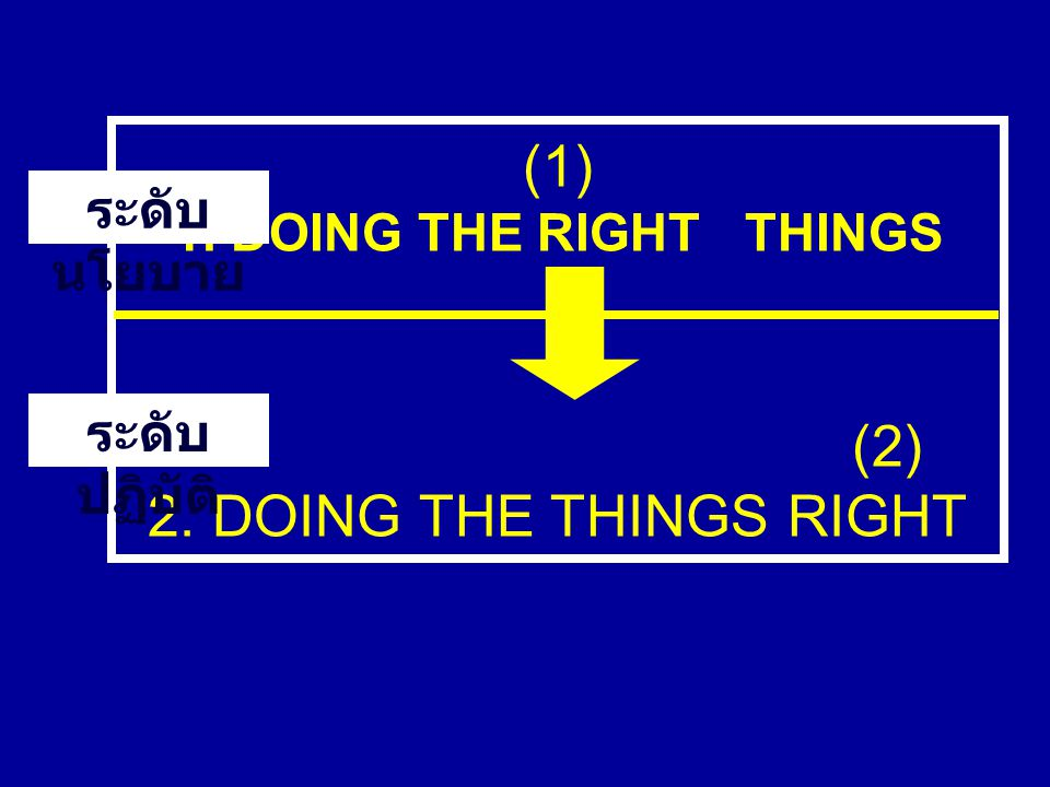 (1) (2) 2. DOING THE THINGS RIGHT 1. DOING THE RIGHT THINGS
