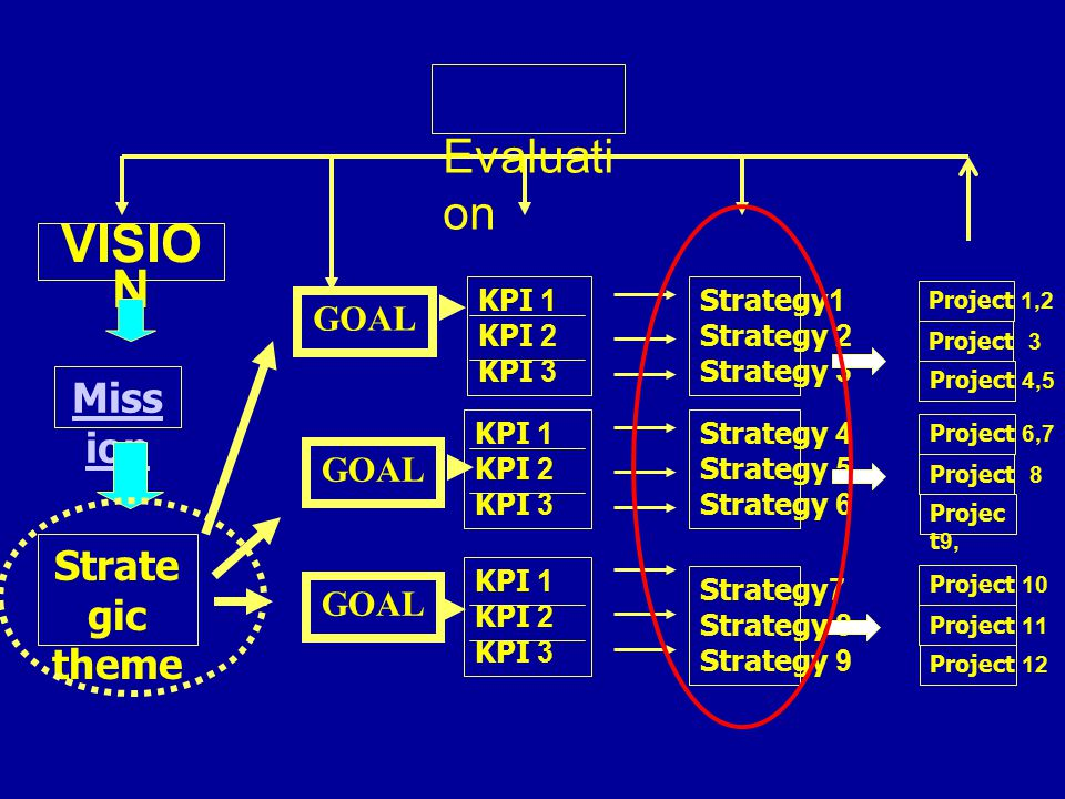 VISION Evaluation Mission Strategic theme GOAL GOAL GOAL KPI 1 KPI 2