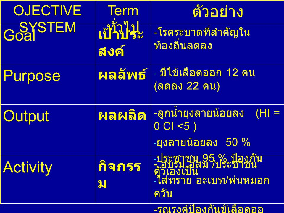 ตัวอย่าง Goal Purpose Output Activity OJECTIVE SYSTEM Term ทั่วไป