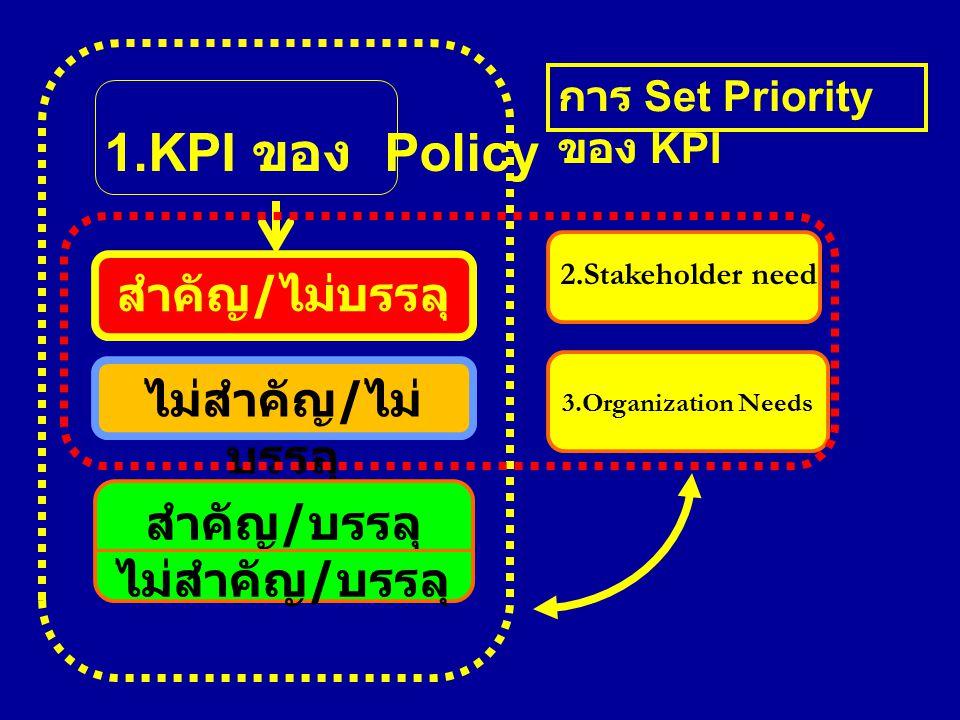 1.KPI ของ Policy สำคัญ/ไม่บรรลุ ไม่สำคัญ/ไม่บรรลุ สำคัญ/บรรลุ