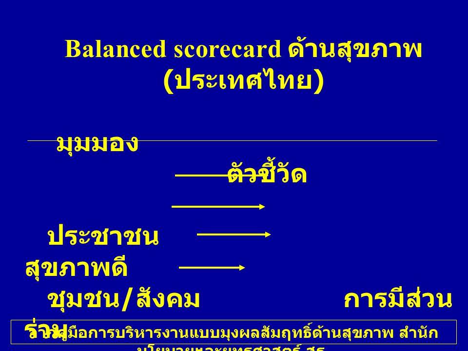 Balanced scorecard ด้านสุขภาพ (ประเทศไทย)