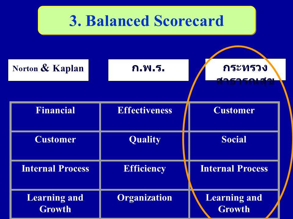 3. Balanced Scorecard ก.พ.ร. กระทรวงสาธารณสุข Financial Effectiveness