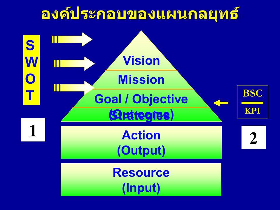 องค์ประกอบของแผนกลยุทธ์ Goal / Objective (Out come)