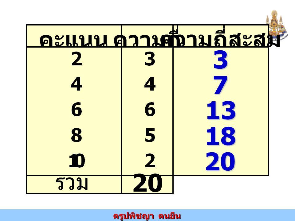 คะแนน ความถี่ ความถี่สะสม รวม 20 3 7 13 18 20