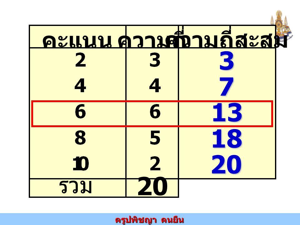 คะแนน ความถี่ ความถี่สะสม รวม 20 3 7 13 18