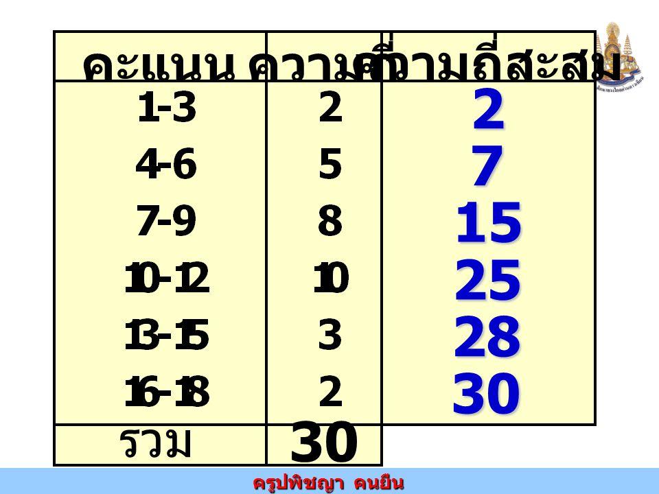 คะแนน ความถี่ ความถี่สะสม รวม 30 2 7 15 25 28 30
