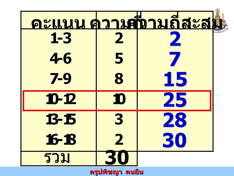 คะแนน ความถี่ ความถี่สะสม รวม 30 2 7 15 25 28