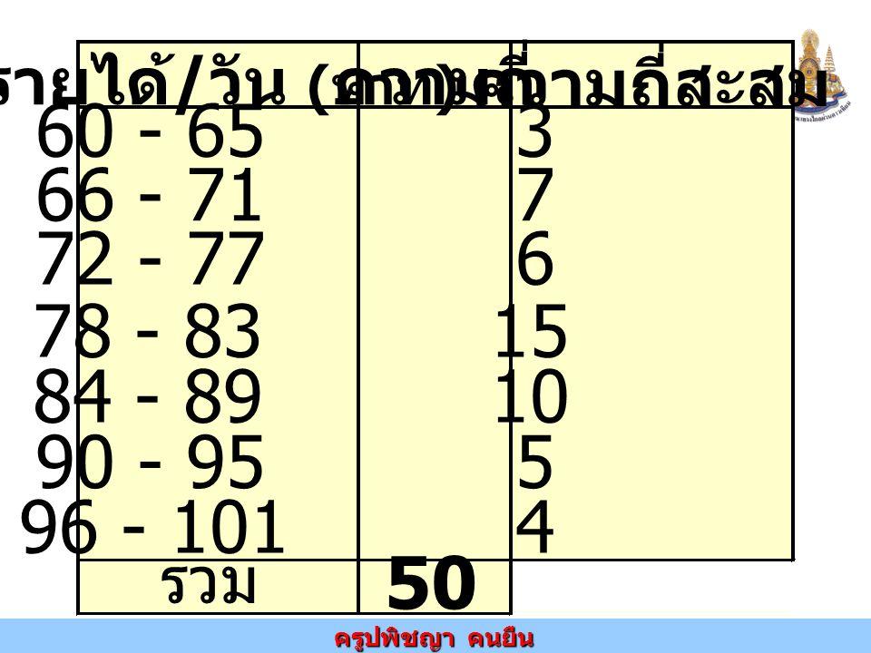ความถี่สะสม รายได้/วัน (บาท) ความถี่ รวม. 50. 60 - 65 3. 66 - 71 7. 72 - 77 6.