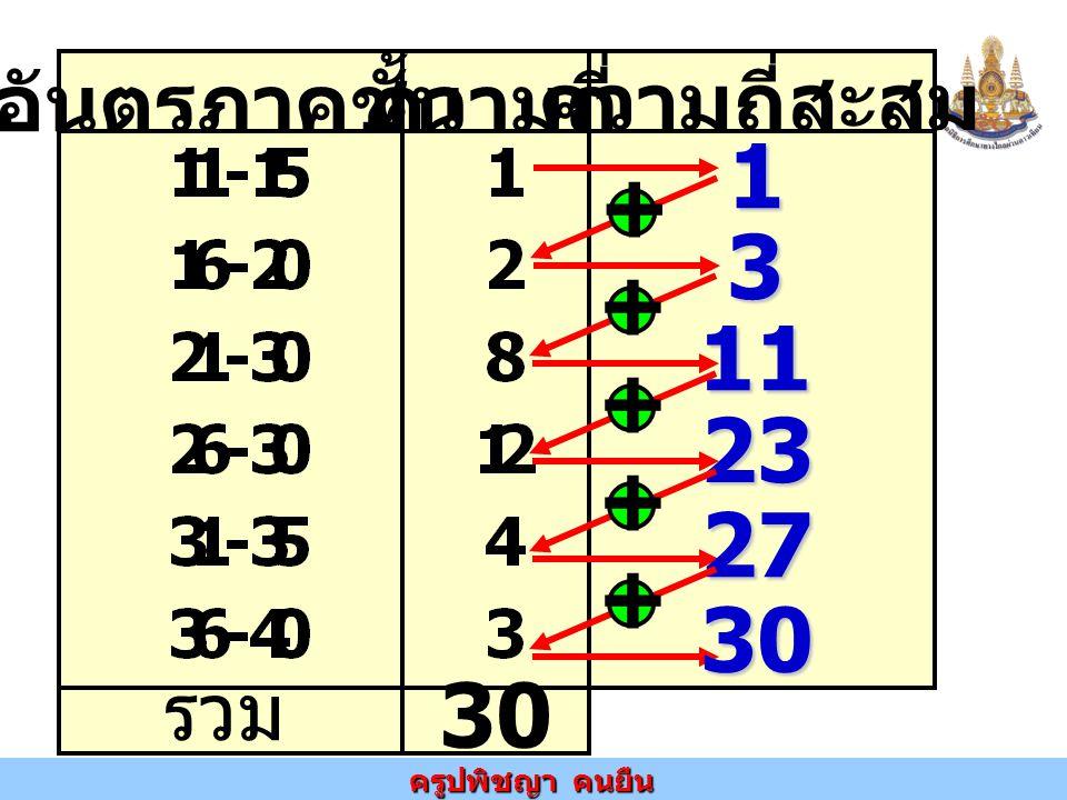 อันตรภาคชั้น ความถี่ ความถี่สะสม รวม 30 1 + 3 + 11 + 23 + 27 + 30