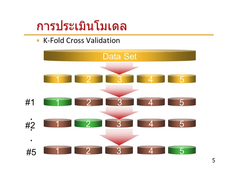 การประเมินโมเดล Data Set 1 2 3 4 5 #1 1 2 4 5 3 . #2 2 1 3 4 5 #5 5 1