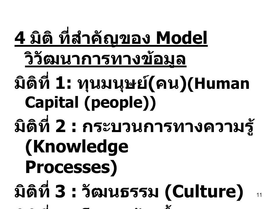 4 มิติ ที่สำคัญของ Model วิวัฒนาการทางข้อมูล