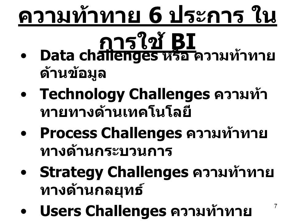 ความท้าทาย 6 ประการ ในการใช้ BI