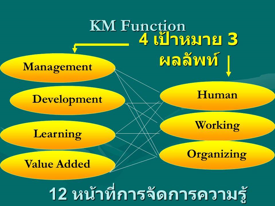 12 หน้าที่การจัดการความรู้