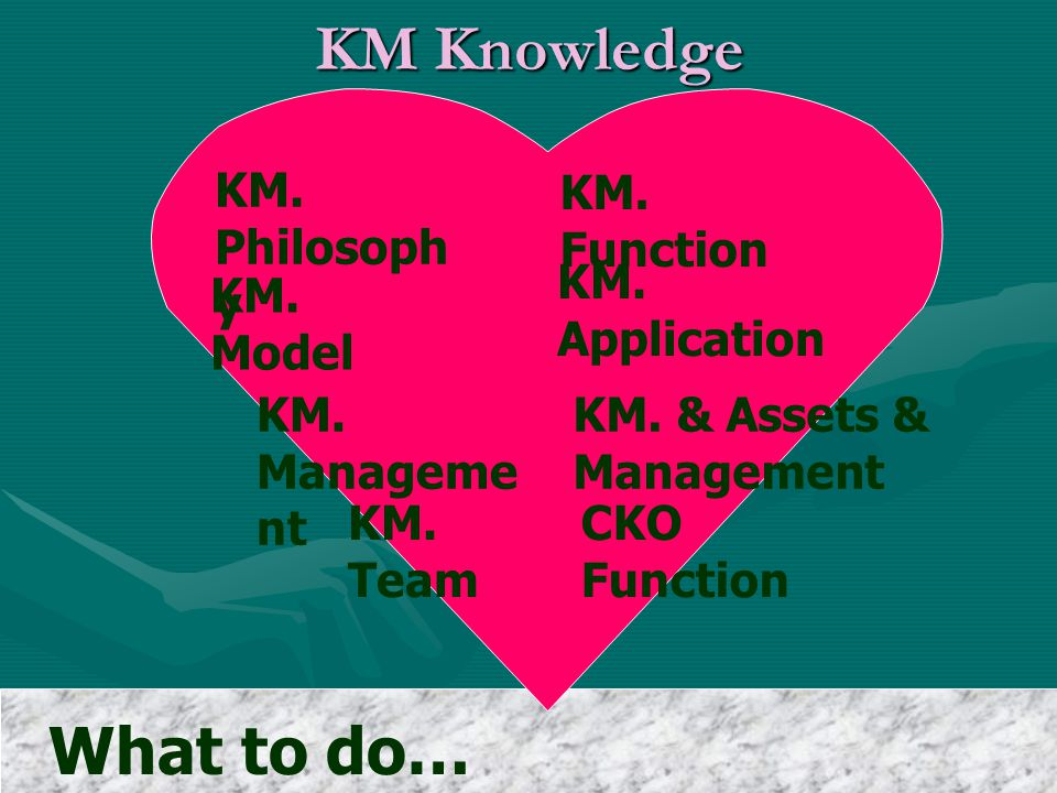 KM Knowledge What to do… How to work…. KM. Philosophy KM. Function