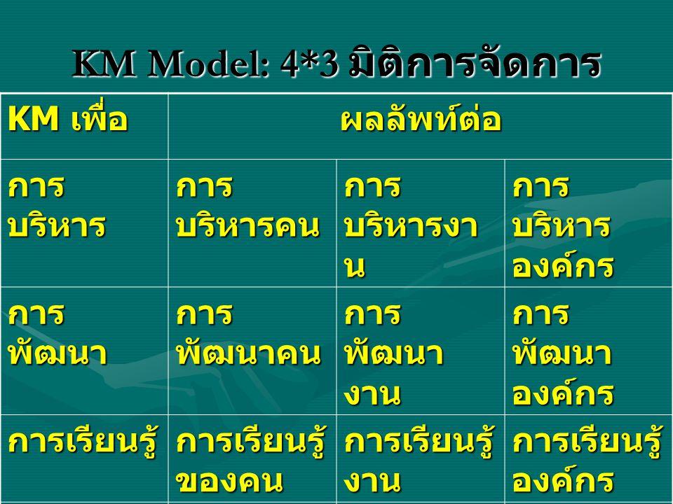 KM Model: 4*3 มิติการจัดการ