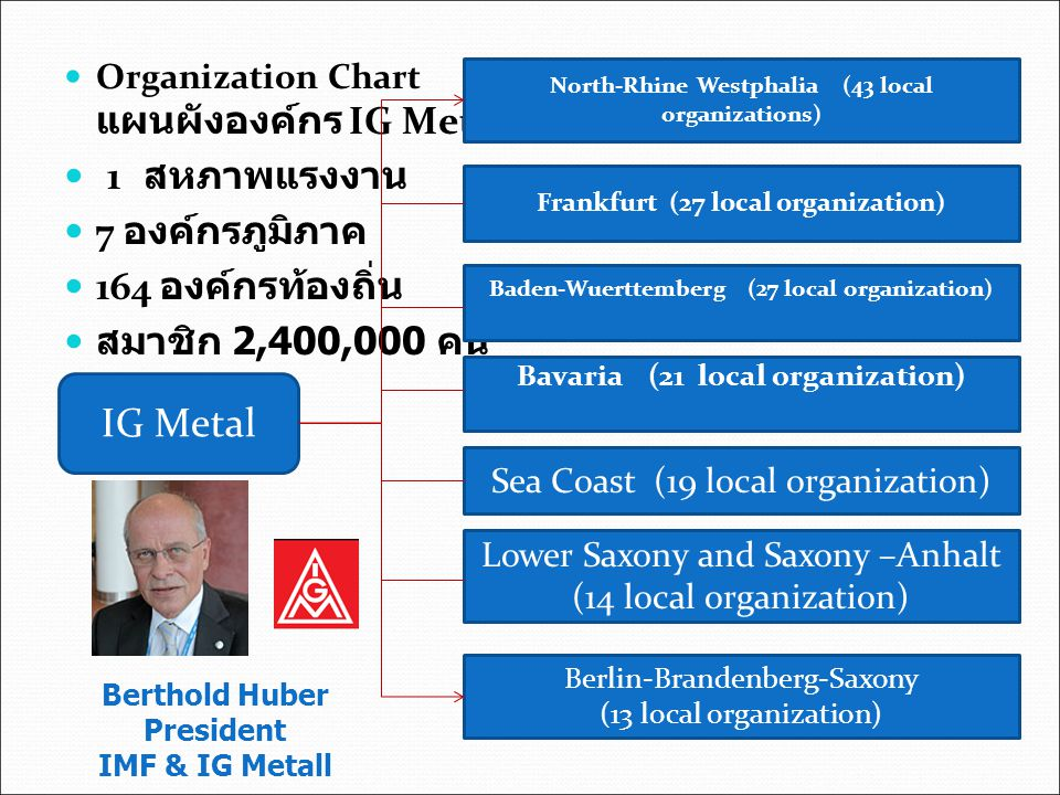 IG Metal 1 สหภาพแรงงาน 7 องค์กรภูมิภาค 164 องค์กรท้องถิ่น