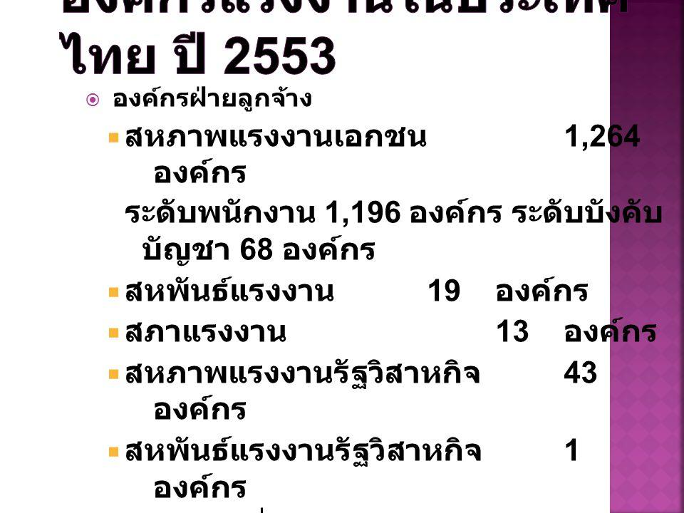 องค์กรแรงงานในประเทศไทย ปี 2553