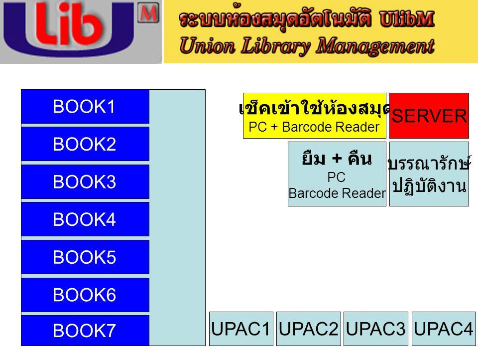 BOOK1 SERVER BOOK2 ยืม + คืน บรรณารักษ์ ปฏิบัติงาน BOOK3 BOOK4 BOOK5