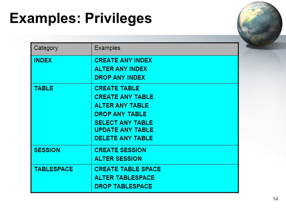 Examples: Privileges Category Examples INDEX CREATE ANY INDEX