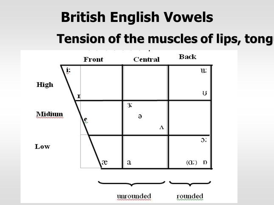 British English Vowels