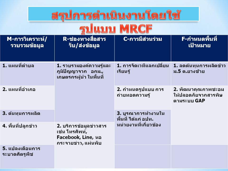 สรุปการดำเนินงานโดยใช้รูปแบบ MRCF