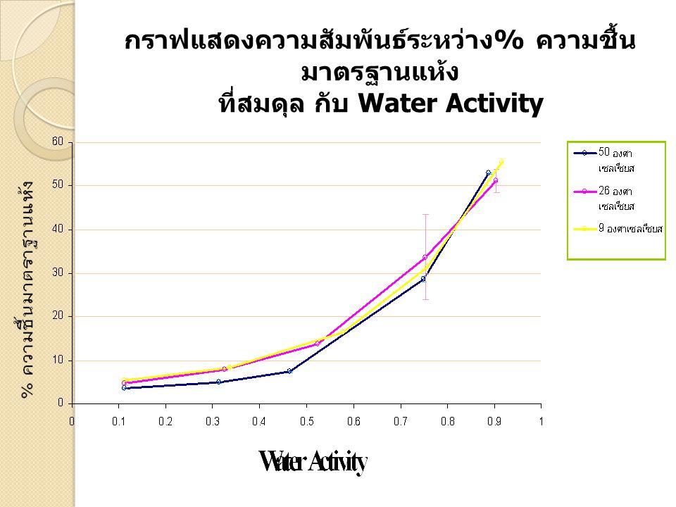 กราฟแสดงความสัมพันธ์ระหว่าง% ความชื้นมาตรฐานแห้ง