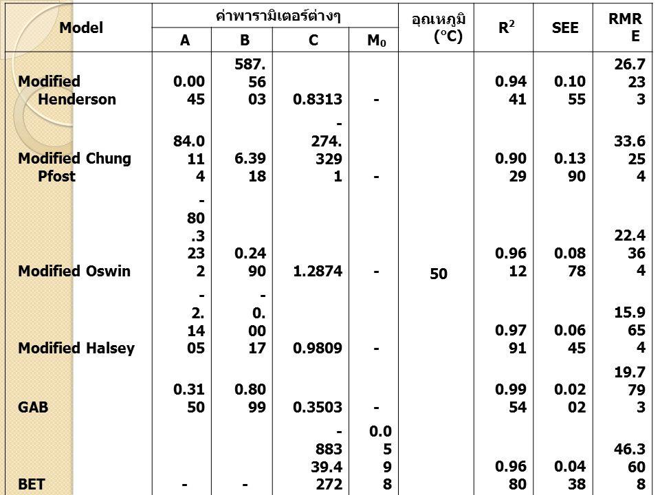 Model ค่าพารามิเตอร์ต่างๆ. อุณหภูมิ (๐C) R2. SEE. RMRE. A. B. C. M0. Modified Henderson. 0.0045.
