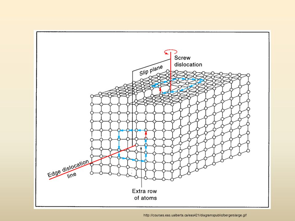 http://courses. eas. ualberta. ca/eas421/diagramspublic/bergerslarge