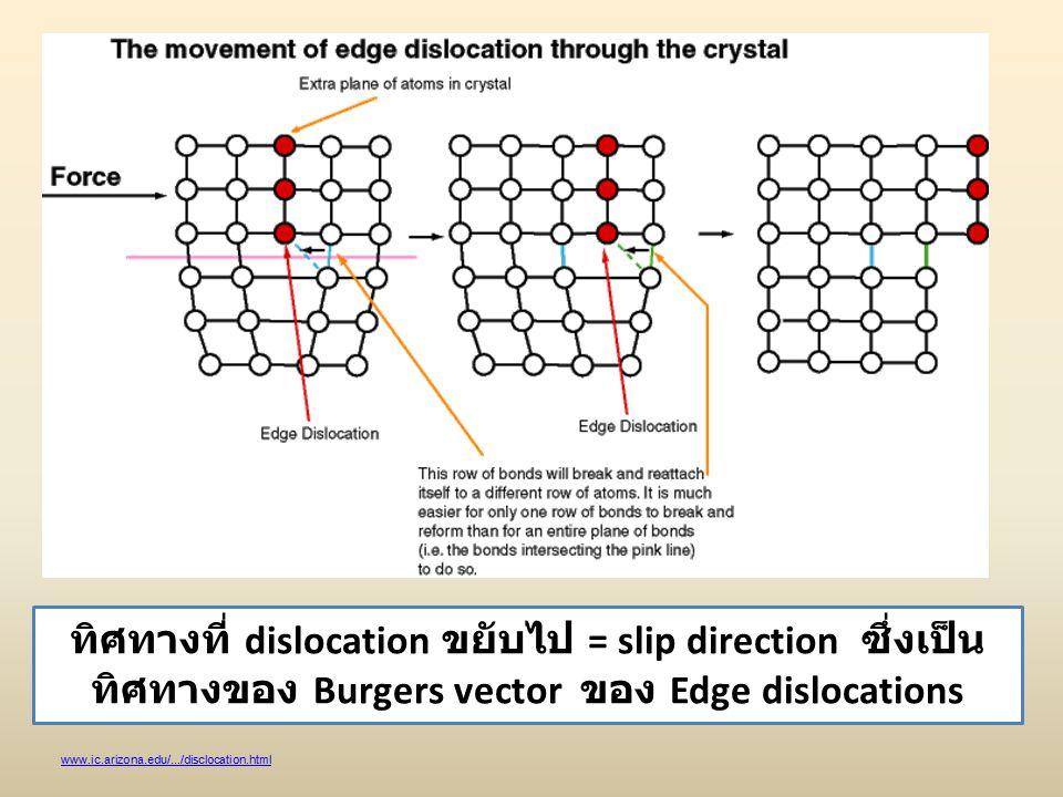 ทิศทางที่ dislocation ขยับไป = slip direction ซึ่งเป็นทิศทางของ Burgers vector ของ Edge dislocations