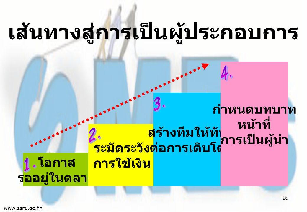 เส้นทางสู่การเป็นผู้ประกอบการ